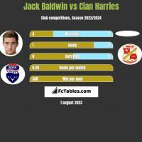 Jack Baldwin vs Cian Harries h2h player stats