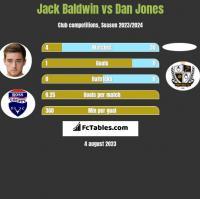 Jack Baldwin vs Dan Jones h2h player stats