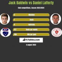 Jack Baldwin vs Daniel Lafferty h2h player stats