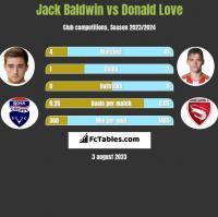 Jack Baldwin vs Donald Love h2h player stats