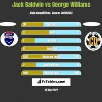 Jack Baldwin vs George Williams h2h player stats