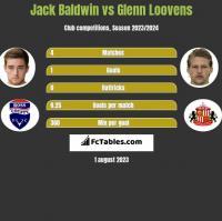 Jack Baldwin vs Glenn Loovens h2h player stats