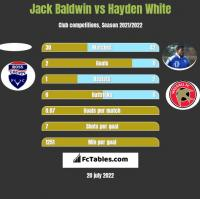 Jack Baldwin vs Hayden White h2h player stats
