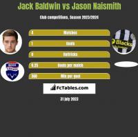 Jack Baldwin vs Jason Naismith h2h player stats