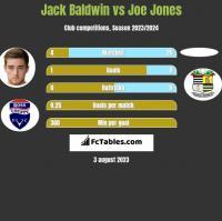 Jack Baldwin vs Joe Jones h2h player stats