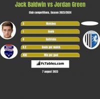 Jack Baldwin vs Jordan Green h2h player stats