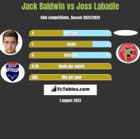 Jack Baldwin vs Joss Labadie h2h player stats