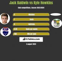 Jack Baldwin vs Kyle Howkins h2h player stats