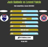Jack Baldwin vs Levent Yalcin h2h player stats
