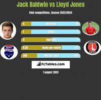 Jack Baldwin vs Lloyd Jones h2h player stats