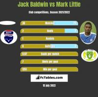 Jack Baldwin vs Mark Little h2h player stats