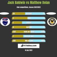Jack Baldwin vs Matthew Dolan h2h player stats