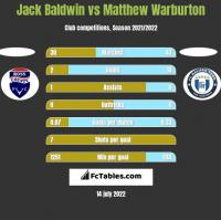 Jack Baldwin vs Matthew Warburton h2h player stats