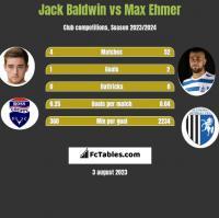 Jack Baldwin vs Max Ehmer h2h player stats