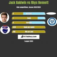 Jack Baldwin vs Rhys Bennett h2h player stats