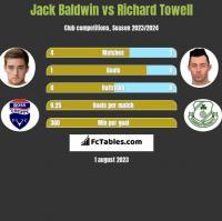 Jack Baldwin vs Richard Towell h2h player stats