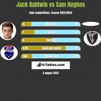 Jack Baldwin vs Sam Hughes h2h player stats
