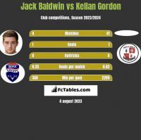 Jack Baldwin vs Kellan Gordon h2h player stats