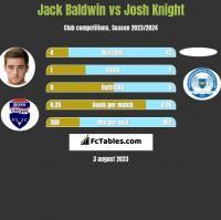 Jack Baldwin vs Josh Knight h2h player stats