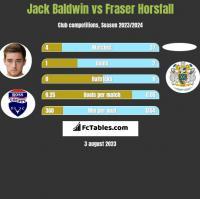 Jack Baldwin vs Fraser Horsfall h2h player stats