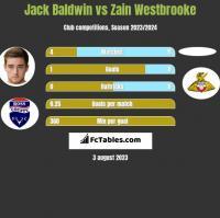 Jack Baldwin vs Zain Westbrooke h2h player stats