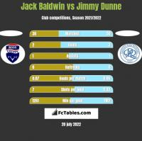Jack Baldwin vs Jimmy Dunne h2h player stats