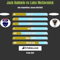Jack Baldwin vs Luke McCormick h2h player stats