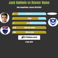 Jack Baldwin vs Denver Hume h2h player stats