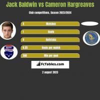 Jack Baldwin vs Cameron Hargreaves h2h player stats