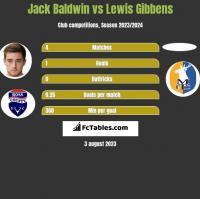 Jack Baldwin vs Lewis Gibbens h2h player stats