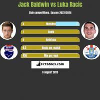 Jack Baldwin vs Luka Racic h2h player stats