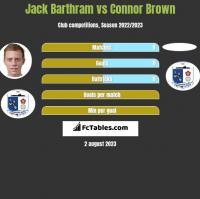 Jack Barthram vs Connor Brown h2h player stats