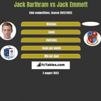 Jack Barthram vs Jack Emmett h2h player stats