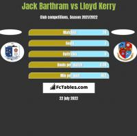 Jack Barthram vs Lloyd Kerry h2h player stats