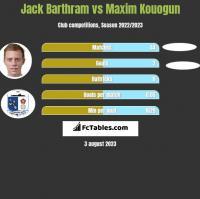Jack Barthram vs Maxim Kouogun h2h player stats