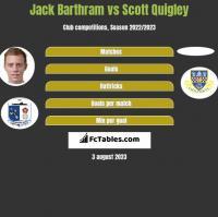 Jack Barthram vs Scott Quigley h2h player stats