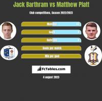 Jack Barthram vs Matthew Platt h2h player stats
