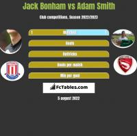 Jack Bonham vs Adam Smith h2h player stats
