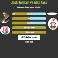 Jack Bonham vs Alex Bass h2h player stats