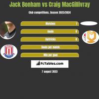 Jack Bonham vs Craig MacGillivray h2h player stats