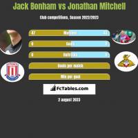 Jack Bonham vs Jonathan Mitchell h2h player stats