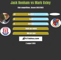 Jack Bonham vs Mark Oxley h2h player stats