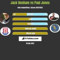 Jack Bonham vs Paul Jones h2h player stats