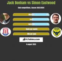 Jack Bonham vs Simon Eastwood h2h player stats