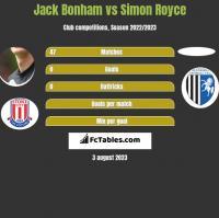 Jack Bonham vs Simon Royce h2h player stats