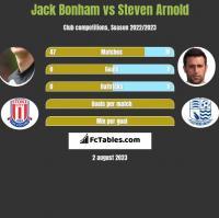 Jack Bonham vs Steven Arnold h2h player stats