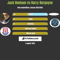 Jack Bonham vs Harry Burgoyne h2h player stats