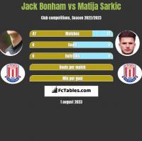 Jack Bonham vs Matija Sarkic h2h player stats