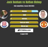 Jack Bonham vs Nathan Bishop h2h player stats