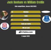Jack Bonham vs William Crellin h2h player stats